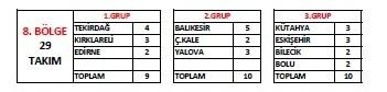 2021-2022 FUTBOL SEZONU BAL GRUPLARI BELLİ OLDU
